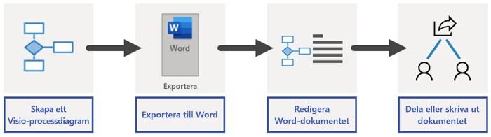 Översikt över exportprocessen i Word