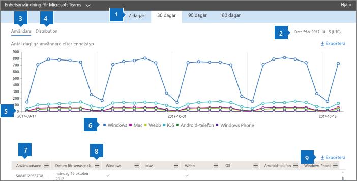 Office 365-rapporter – appanvändning för Microsoft Teams