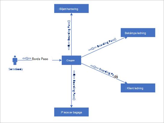 UML-kommunikations diagram som visar interaktioner mellan livs linjer som använder sekventiella meddelanden.