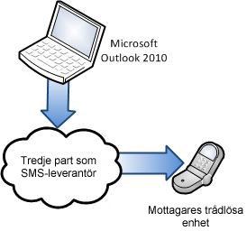 Använda en tredjepartsleverantör för SMS