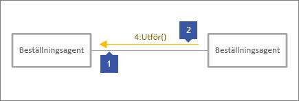 """1 som pekar på grå kopplingslinje 2 peka på Meddelanderad med text """", 4: Execute()"""""""