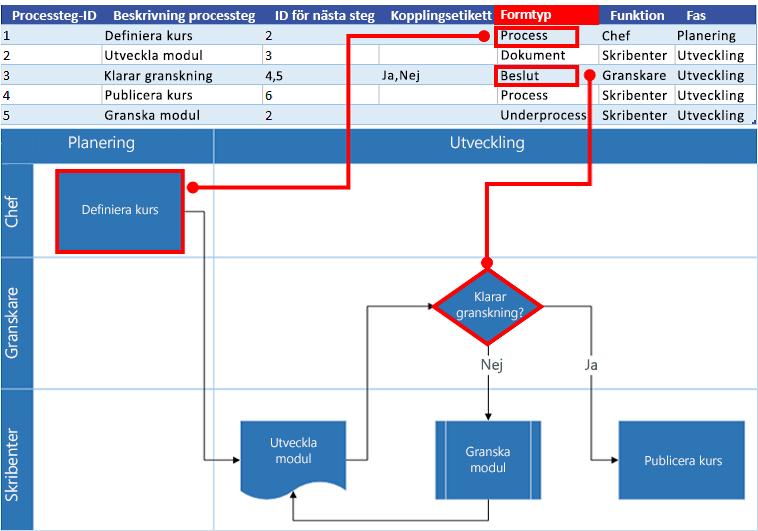 Interaktion mellan Excel-processkartan och Visio-flödesschemat: Formtyp
