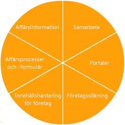 sharepoint server 2007-funktioner