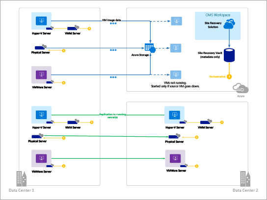 Mall för Azure-diagram (Azure Site Recovery)