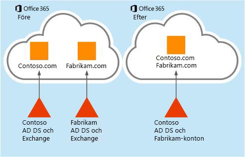 Så kan e-postdata flyttas från en Office 365-innehavare till en annan