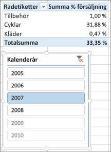 Felaktigt resultat för summan av procentuell försäljning i pivottabell
