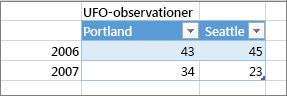 Exempel på fel tabellformat