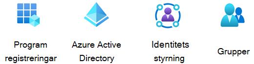 Stencil för Azure Identity.