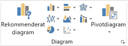 Gruppen Diagram på fliken Infoga