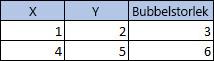 Tabell med 3 kolumner och 3 rader