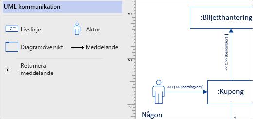 UML-kommunikation stencil, exempel former på sidan