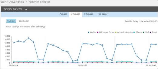 Skärmbild av rapporten om användning av Yammer på enheter med vyn Användare