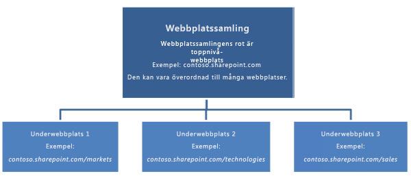 Hierarkiskt diagram över en webbplatssamling med en webbplats på den högsta nivån samt underwebbplatser.