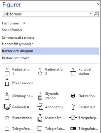 Skärmbild av fönstret Figurer för ett  elektriskt schema.