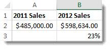 485 000 $ i cell A2, 598 634 $ i cell B2 och 23 % i cell B3, den procentuella ändringen mellan de två talen.
