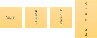 Exempel på textriktning: vågrät, roterad och staplad