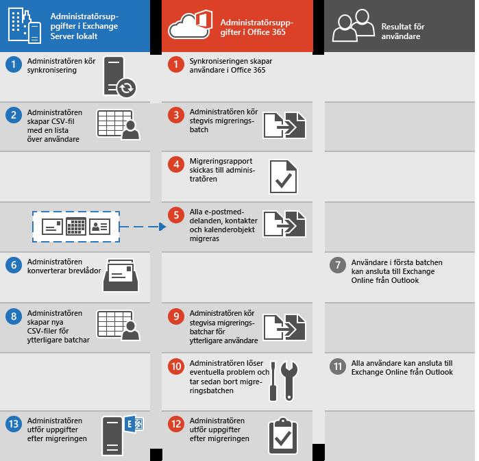 Processen för att utföra en stegvis e-postmigrering från Exchange till Office 365