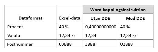 Excel-dataformat jämfört med Word-kopplingsfält genom att använda eller inte använda Dynamic Data Exchange