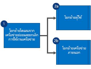 แผนผงัลำดับงานแสดงให้เห็นว่า อันดับแรกคุณต้องโยกย้ายโดเมนจากบริษัทในเครือของ เครือข่าย Yammer และยกเลิกการใช้งานเครือข่าย จากนั้นโยกย้ายผู้ใช้และเครือข่ายภายนอกแบบขนาน