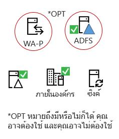 Hybrids ทั้งหมดต้องเหล่านี้องค์ประกอบ - การผลิตภัณฑ์เซิร์ฟเวอร์บน prem แอ AAD เชื่อมต่อเซิร์ฟเวอร์ Active Directory บน prem, ADFS เพิ่มเติม และพร็อกซีย้อนกลับ
