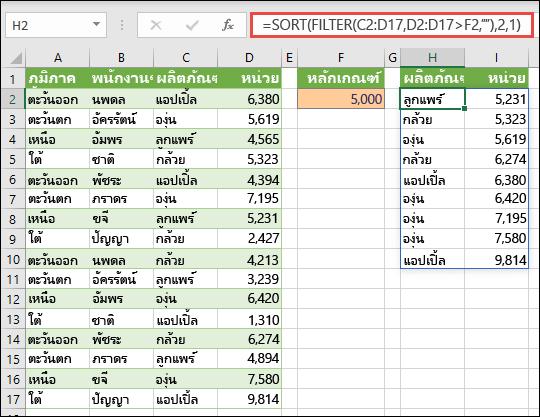 ใช้ SORT และ FILTER พร้อมกันเพื่อเรียงลำดับช่วงตามลำดับน้อยไปหามาก และจำกัดค่าให้สูงกว่า 5,000