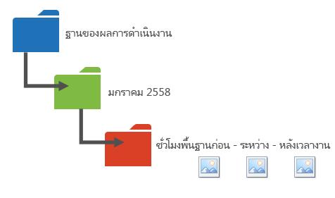 กราฟิกเสนอวิธีหนึ่งในการจัดระเบียบข้อมูลด้านประสิทธิภาพของคุณลงในโฟลเดอร์
