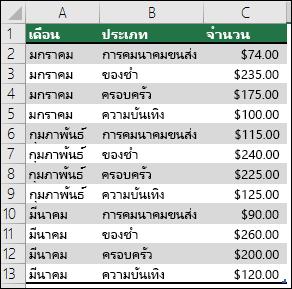ตัวอย่างข้อมูลค่าใช้จ่ายในครัวเรือนเพื่อสร้าง PivotTable ที่มีเดือน ประเภท และจำนวน