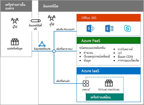 ดาวน์โหลดโปสเตอร์ระบบคลาวด์แบบไฮบริดเพื่อดูภาพรวมของตัวเลือก Office 365 แบบไฮบริด