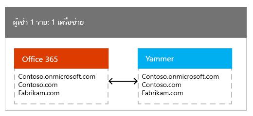 ผู้เช่า Office 365 หนึ่งแมปไปยังเครือข่าย Yammer หนึ่ง