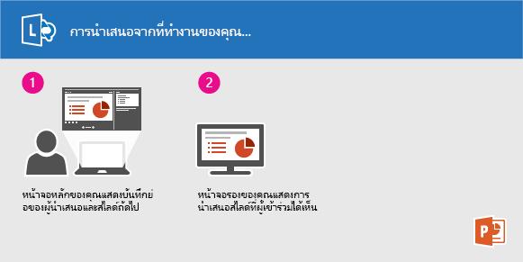 การนำเสนอสไลด์ PowerPoint โดยใช้ Lync จากสำนักงานของคุณ