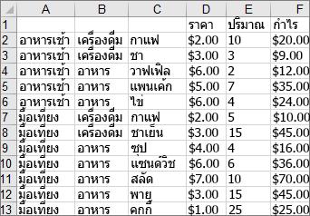ข้อมูลที่ใช้ในการสร้างแผนภูมิ Treemap ตัวอย่าง