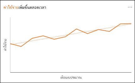 แผนภูมิเส้นแสดงการใช้จ่ายเพิ่มขึ้นตามช่วงเวลา