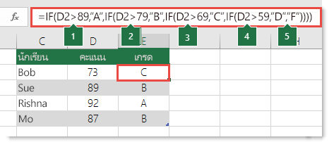 """คำสั่ง IF แบบซ้อนทับที่ซับซ้อน - สูตรใน E2 คือ =IF(B2>97,""""A+"""",IF(B2>93,""""A"""",IF(B2>89,""""A-"""",IF(B2>87,""""B+"""",IF(B2>83,""""B"""",IF(B2>79,""""B-"""",IF(B2>77,""""C+"""",IF(B2>73,""""C"""",IF(B2>69,""""C-"""",IF(B2>57,""""D+"""",IF(B2>53,""""D"""",IF(B2>49,""""D-"""",""""F""""))))))))))))"""
