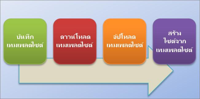 แผนผังลำดับงานแสดงขั้นตอนสำหรับการสร้างและการใช้เทมเพลตไซต์ใน SharePoint Online