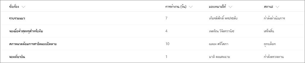 ตัวอย่างรายการ SharePoint ที่ไม่มีการจัดรูปแบบคอลัมน์
