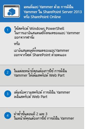 กระบวนการสำหรับการแทนที่แอป Yammer สำหรับ SharePoint Server 2013 และ SharePoint Online