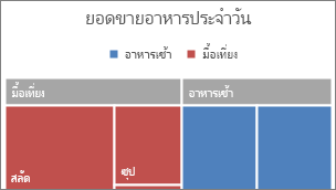 รูปภาพของประเภทระดับบนสุดของ Treemap แสดงอยู่ในแบนเนอร์