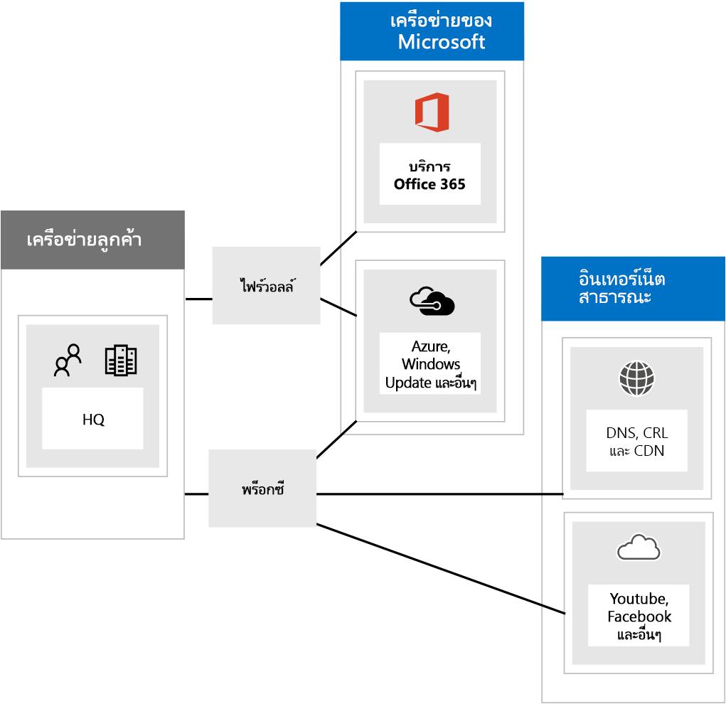 การเชื่อมต่อไปยัง Office 365 ผ่านไฟร์วอลล์และพร็อกซี