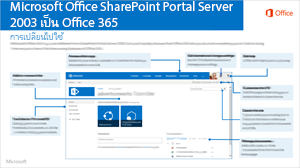 SharePoint 2003 เป็น Office 365