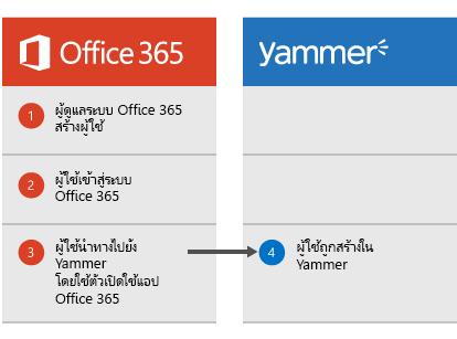 ไดอะแกรมที่แสดงเมื่อผู้ดูแลระบบ Office 365 สร้างผู้ใช้ ผู้ใช้สามารถเข้าสู่ระบบ Office 365 แล้วนำทางไปยัง Yammer จากตัวเปิดใช้แอป ซึ่งผู้ใช้จะถูกสร้างขึ้นใน Yammer