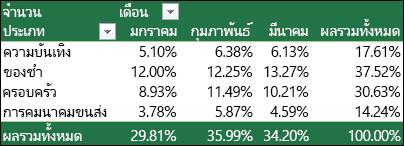 ตัวอย่าง PivotTable พร้อมค่าที่แสดงเป็นเปอร์เซ็นต์ของผลรวมทั้งหมด