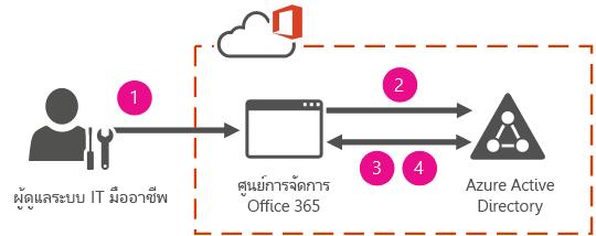 การรับรองความถูกต้องและข้อมูลเฉพาะตัวที่มีการจัดการบน Cloud