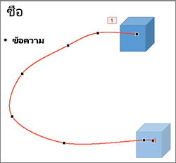 เส้นทางการเคลื่อนไหวแบบกำหนดเองในโหมด แก้ไขจุด