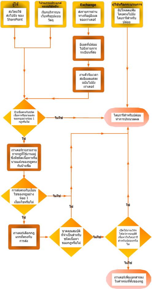 การกำหนดเส้นทางเอกสารโดยใช้ตัวจัดระเบียบเนื้อหา