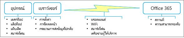 ปัจจัยด้านประสิทธิภาพของเครือข่าย