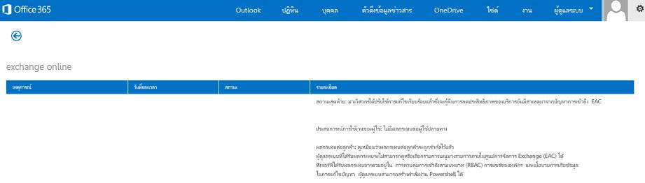 รูปภาพของแดชบอร์ดสถานภาพของ Office 365 อธิบายเกี่ยวกับบริการ Exchange Online ที่ถูกคืนค่า และสาเหตุ
