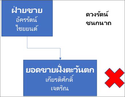 ไดอะแกรมแสดงกล่องที่มีป้ายชื่อว่าฝ่ายขาย ซึ่งประกอบด้วยชื่อ อัครรัตน์ และไชยยนต์ และเชื่อมต่อกับกล่องด้านล่างที่มีป้ายชื่อว่ายอดขายฝั่งตะวันตก พร้อมกับชื่อ เกียรติศักดิ์ และเจตริณ ถัดจากกล่องคือเครื่องหมาย X สีแดง ชื่อ ดวงรัตน์ และชนกนาถ อยู่ที่มุมบนขวาของไดอะแกรม