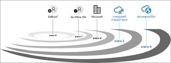แวดวงการตรวจสอบการเผยแพร่สำหรับ Office 365