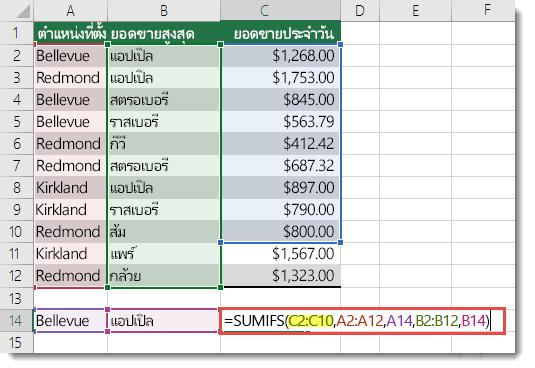 สูตรที่ไม่ถูกต้องคือ =SUMIFS(C2:C10,A2:A12,A14,B2:B12,B14) โดยที่ C2:C10 จะต้องเป็น C2:C12