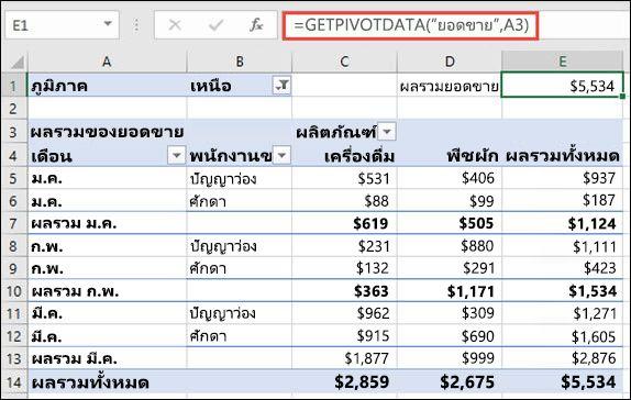 ตัวอย่างของการใช้ฟังก์ชัน GETPIVOTDATA เพื่อส่งกลับข้อมูลจาก PivotTable